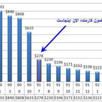 وضعیت کارمندی با درآمد یک میلیون تومان درماه و مقایسه با حداقل حقوق در سایر کشورها