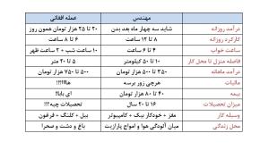مقایسه مهندس با کارگر افغانی در ایران